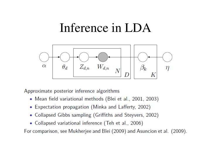Inference in LDA