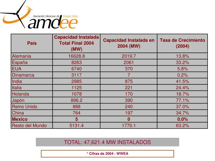 TOTAL: 47,621.4 MW INSTALADOS