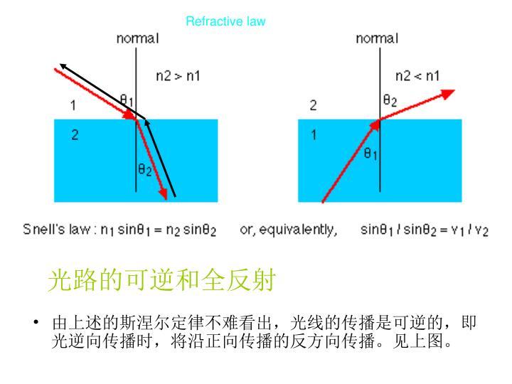Refractive law