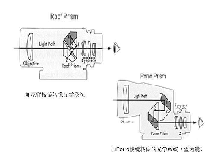 加屋脊棱镜转像光学系统