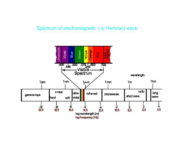 Spectrum of electromagnetic ( or Hertzian) wave