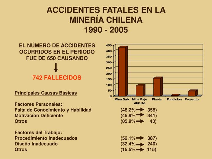 Accidentes fatales en la miner a chilena 1990 2005