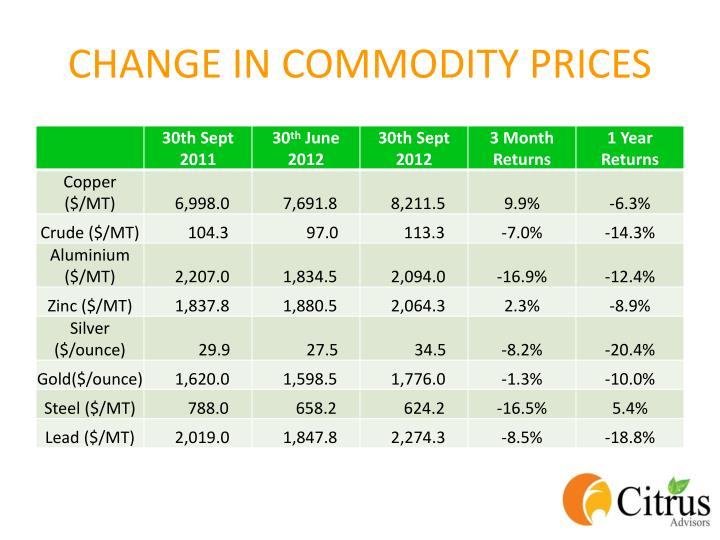 CHANGE IN COMMODITY PRICES