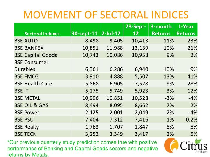 Movement of sectoral indices