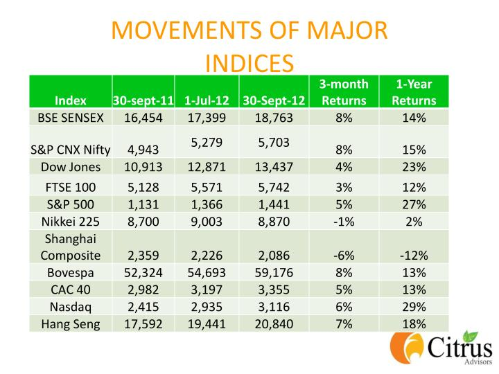 Movements of major indices