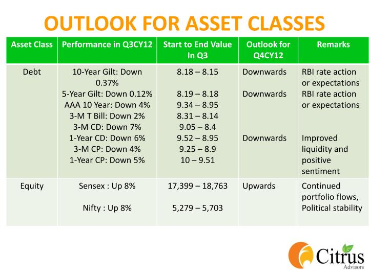 OUTLOOK FOR ASSET CLASSES