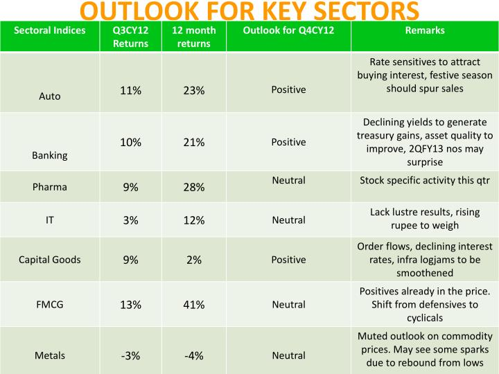 OUTLOOK FOR KEY SECTORS