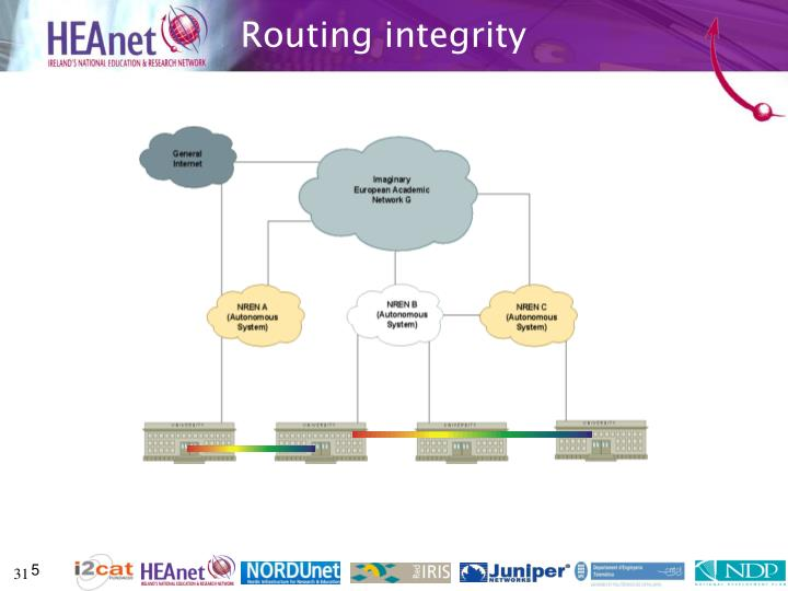 Routing integrity