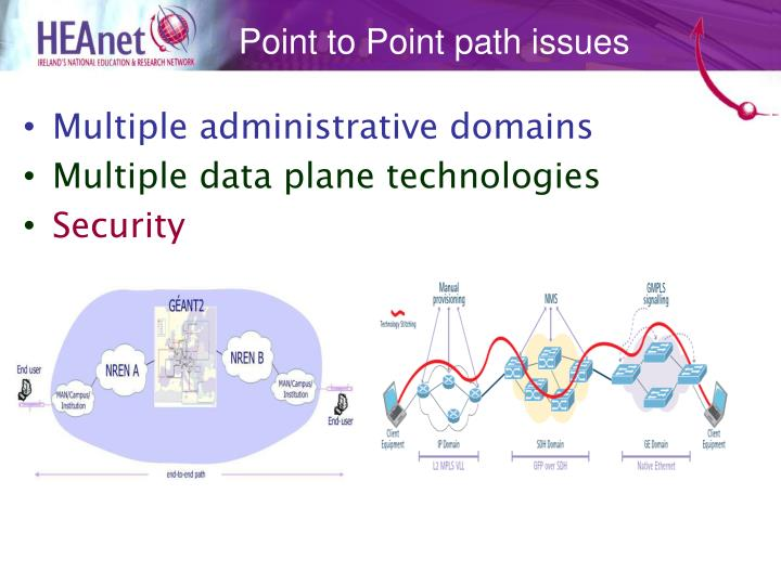 Point to Point path issues