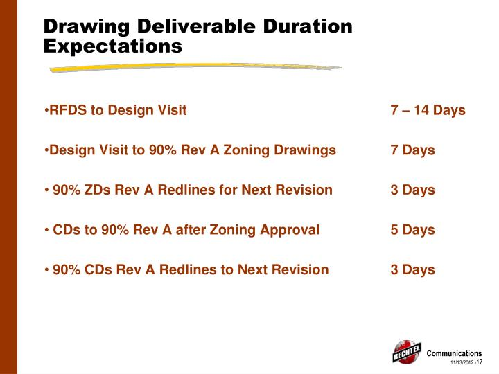 Drawing Deliverable Duration Expectations