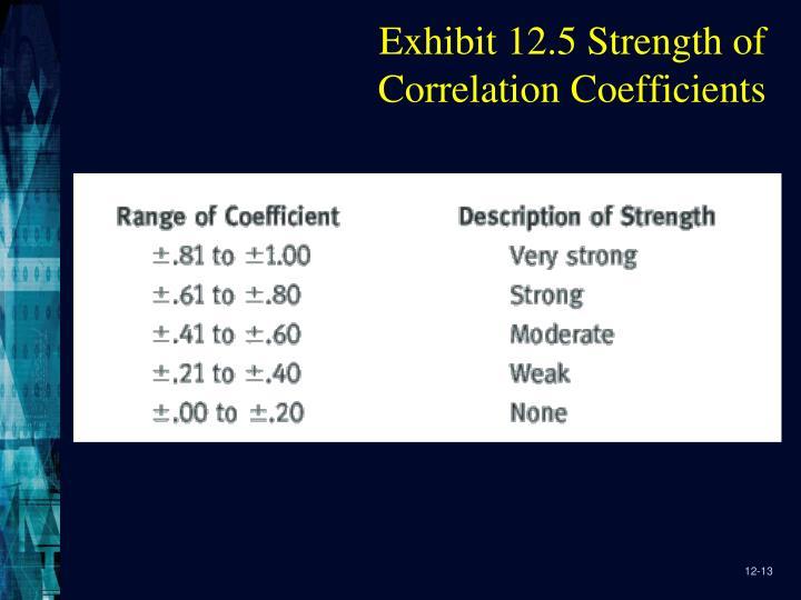 Exhibit 12.5 Strength of