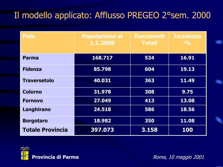 Il modello applicato: Afflusso PREGEO 2°sem. 2000