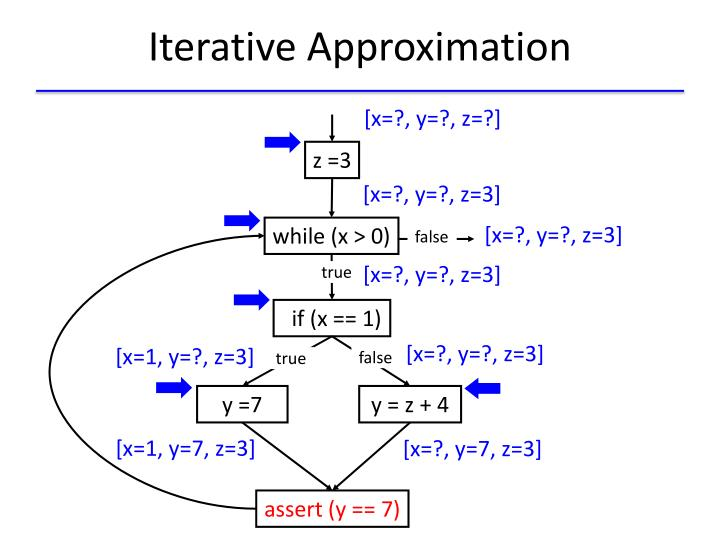 Iterative Approximation