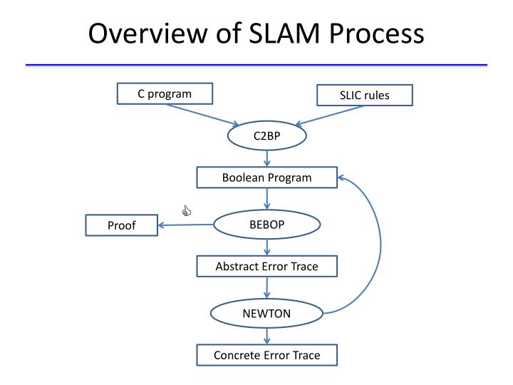 Overview of SLAM Process