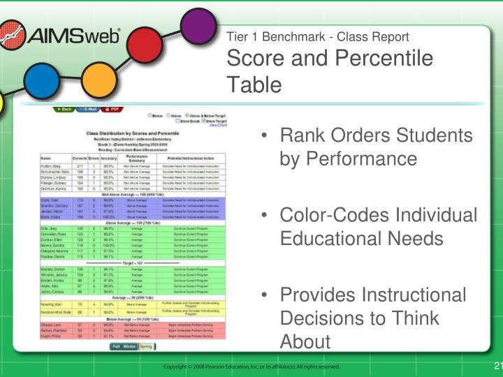 Tier 1 Benchmark - Class Report