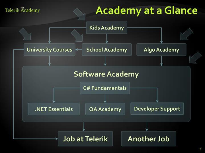 Academy at a Glance