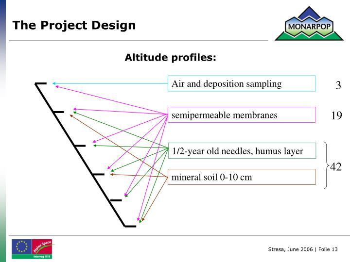 Air and deposition sampling