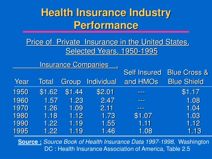 Health Insurance Industry Performance