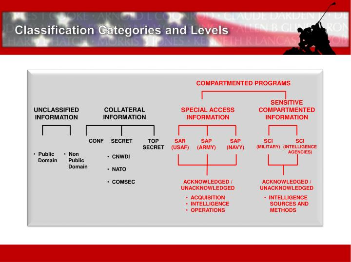 Classification Categories and Levels