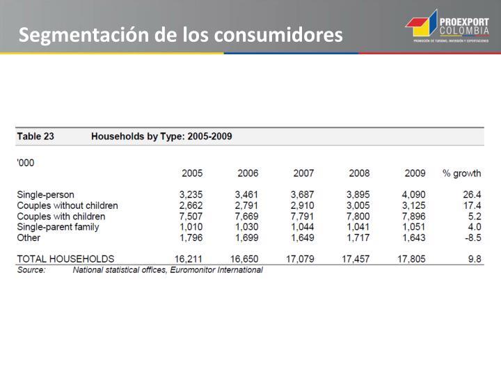 Segmentación de los consumidores