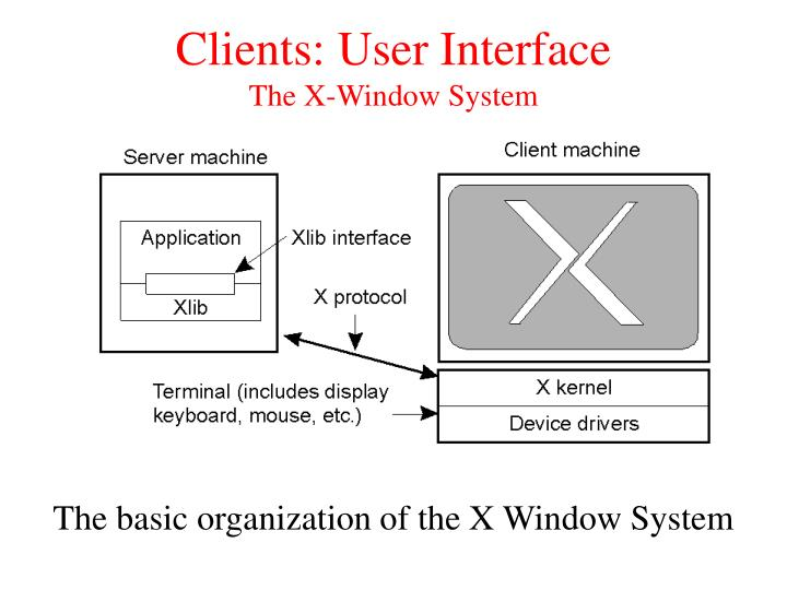 Clients: User Interface