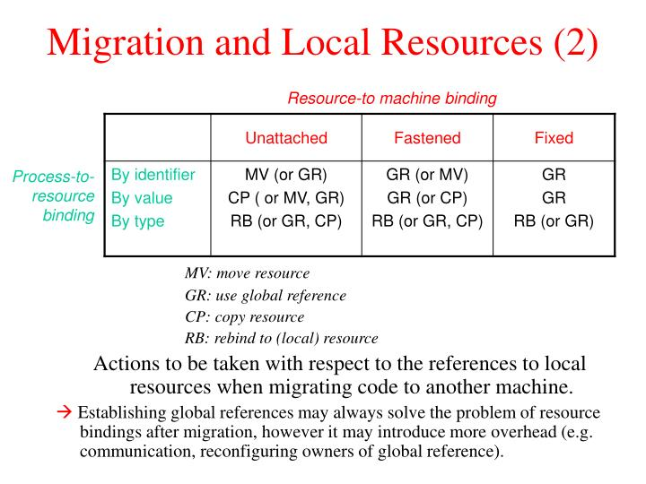Migration and Local Resources (2)