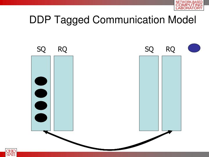 DDP Tagged Communication Model