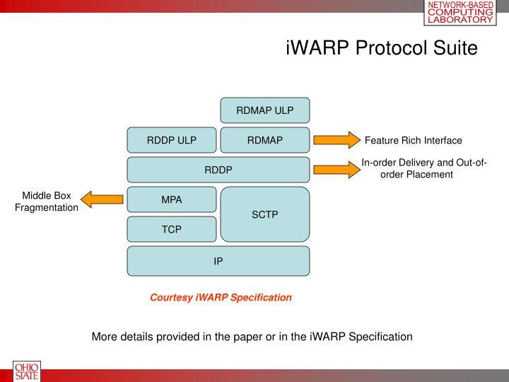 iWARP Protocol Suite