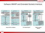 software iwarp and extended sockets interface