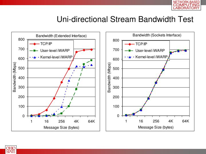 Uni-directional Stream Bandwidth Test