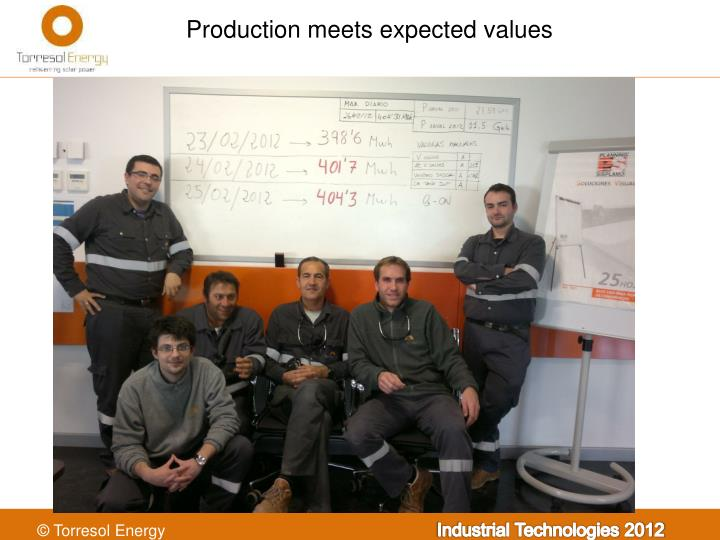 Production meets expected values