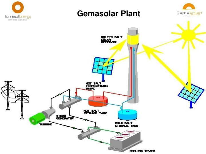Gemasolar Plant