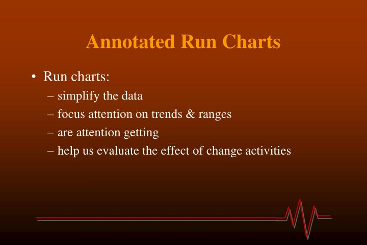 Annotated Run Charts
