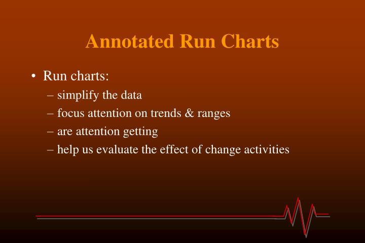 Annotated Run Charts