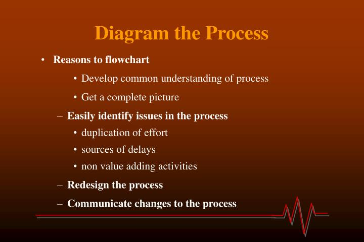 Diagram the Process