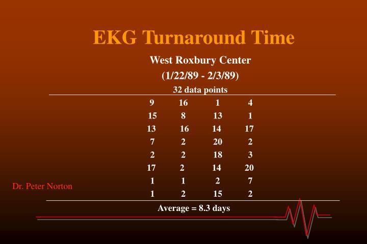 EKG Turnaround Time