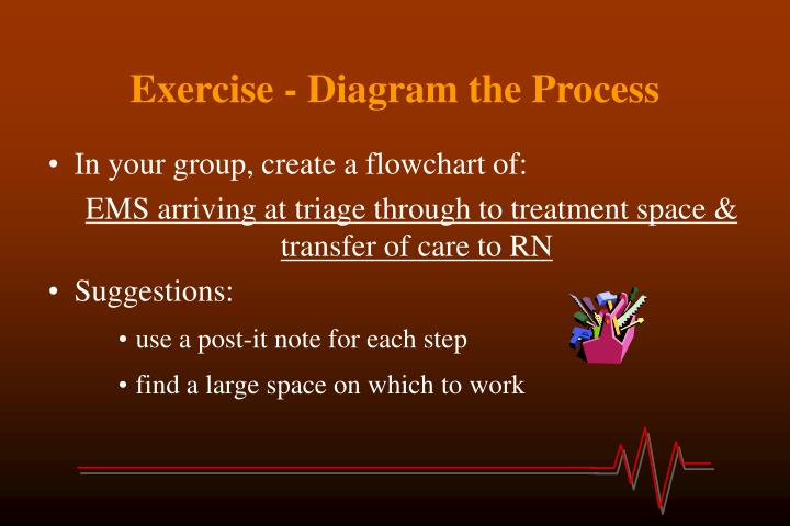 Exercise - Diagram the Process