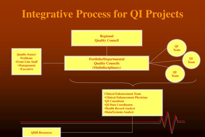 Integrative Process for QI Projects