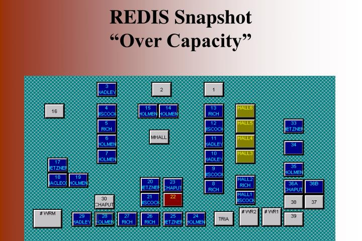 REDIS Snapshot