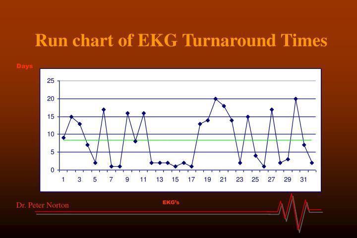Run chart of EKG Turnaround Times