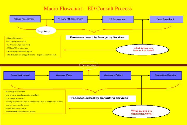 Macro Flowchart – ED Consult Process