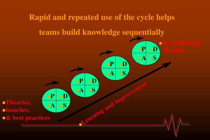Rapid and repeated use of the cycle helps