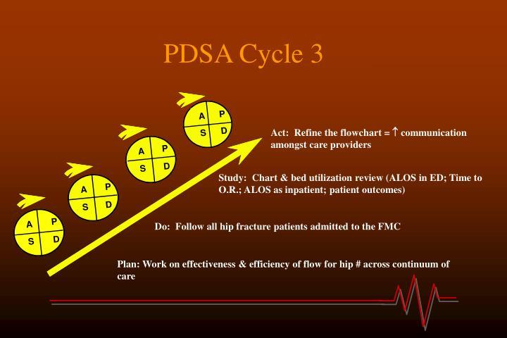 PDSA Cycle 3