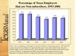 percentage of texas employers that are non subscribers 1993 2006