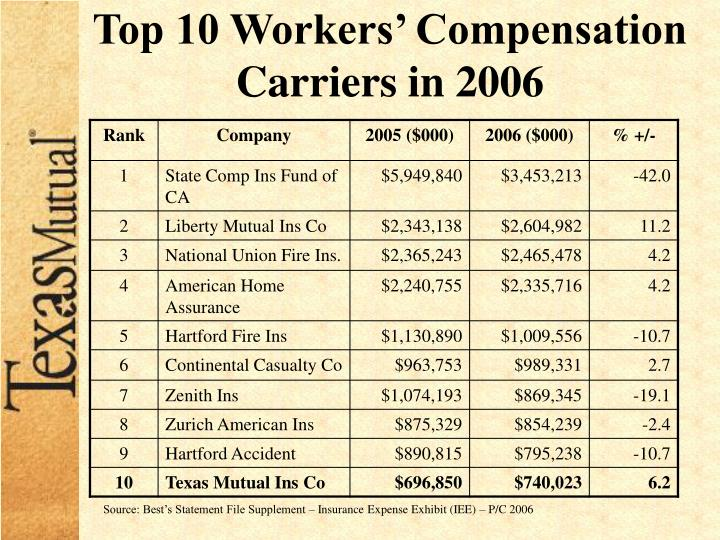 Top 10 Workers' Compensation Carriers in 2006
