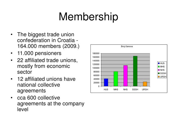 The biggest trade union confederation in Croatia - 164.000 members (200