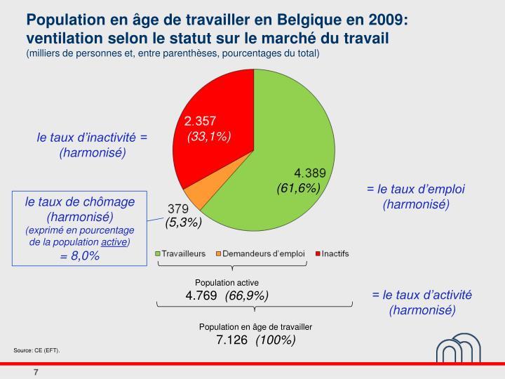 Population en âge de travailler en Belgique en 2009: ventilation selon le statut sur le marché du travail
