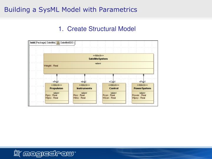 Building a SysML Model with Parametrics