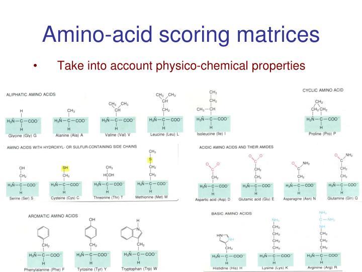 Amino-acid scoring matrices