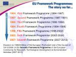 eu framework programmes the story so far
